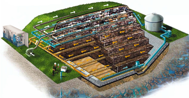 Bio Gas / Landfill Gas to Hydrogen Production Facility